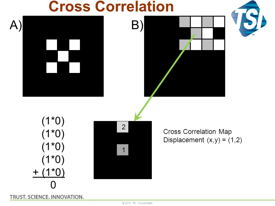 © 2010, TSI Incorporated Cross Correlation Map Displacement (x,y) = (1,2) 1 2 (1*0) + (1*0) 0 A)B) Cross Correlation
