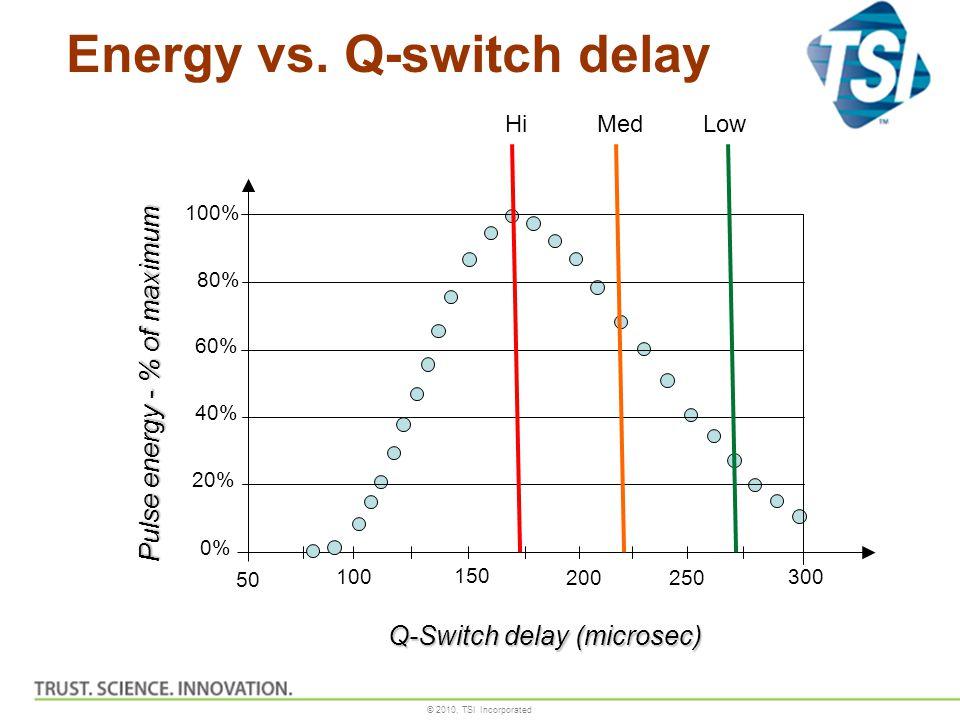 © 2010, TSI Incorporated Energy vs. Q-switch delay Q-Switch delay (microsec) Pulse energy - % of maximum 50 100 150 200250 300 100% 80% 60% 40% 20% 0%