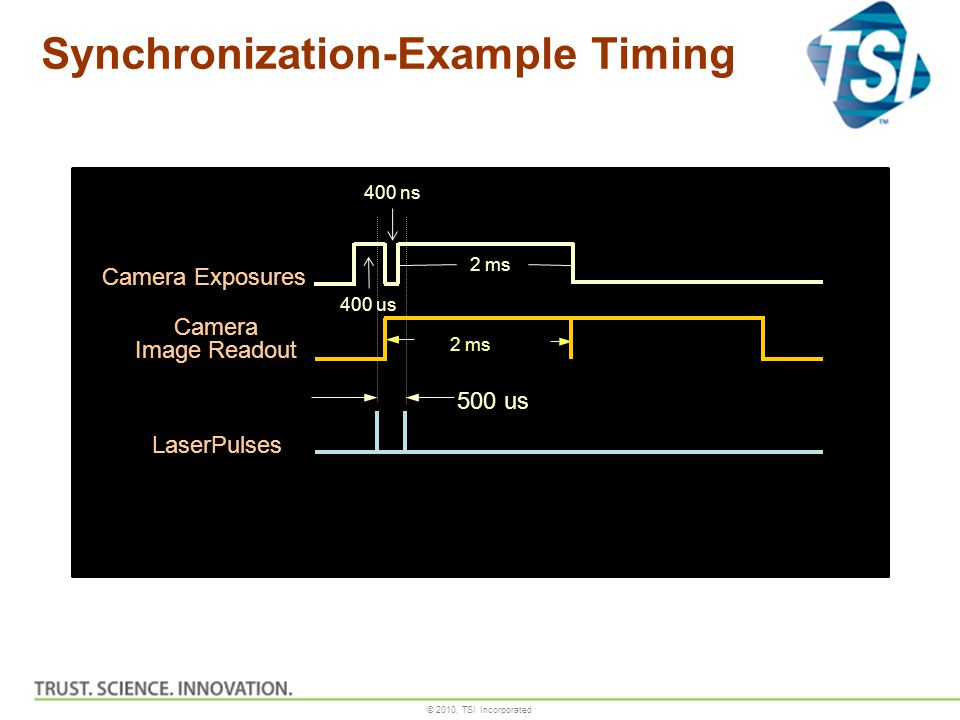 © 2010, TSI Incorporated Synchronization-Example Timing Camera Exposures Camera Image Readout LaserPulses 500 us 2 ms 400 ns 400 us