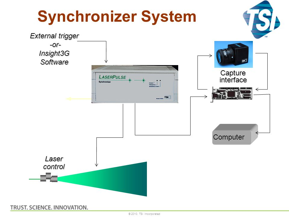 © 2010, TSI Incorporated Synchronizer System External trigger -or- -or- Insight3G Software Lasercontrol Capture interface Computer