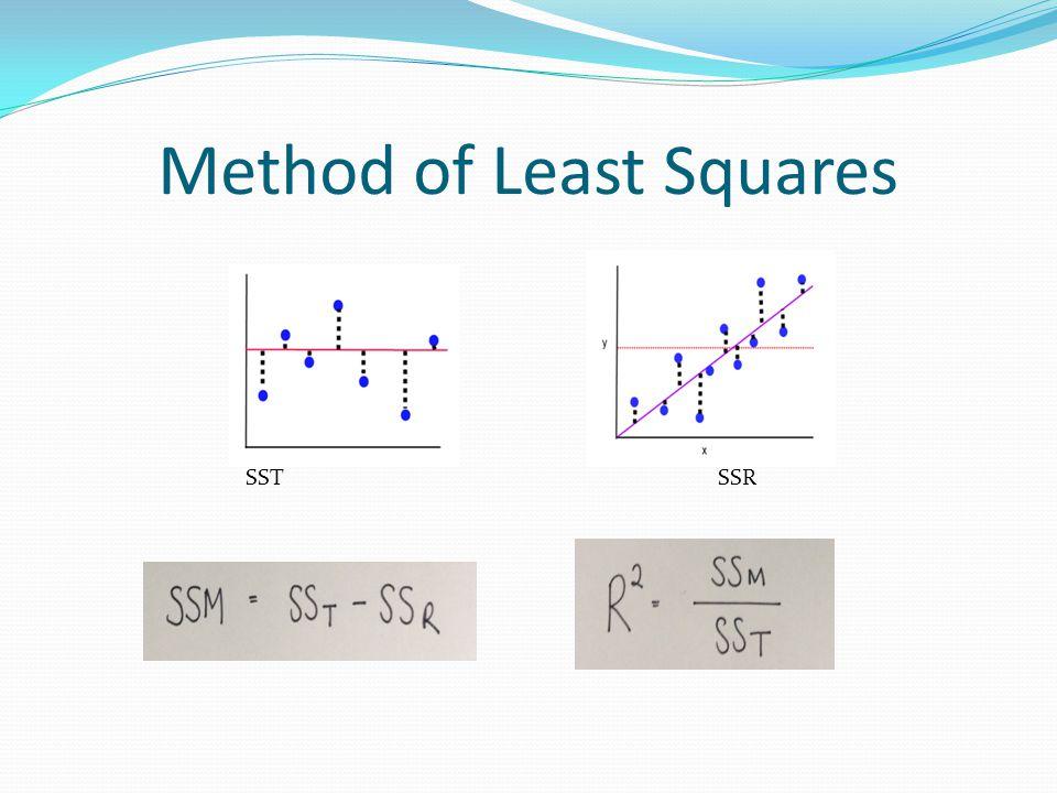 Method of Least Squares SST SSR