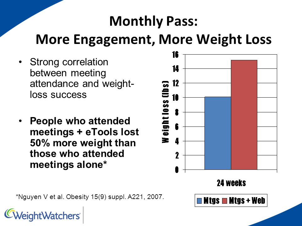 Monthly Pass: More Engagement, More Weight Loss Strong correlation between meeting attendance and weight- loss success People who attended meetings +
