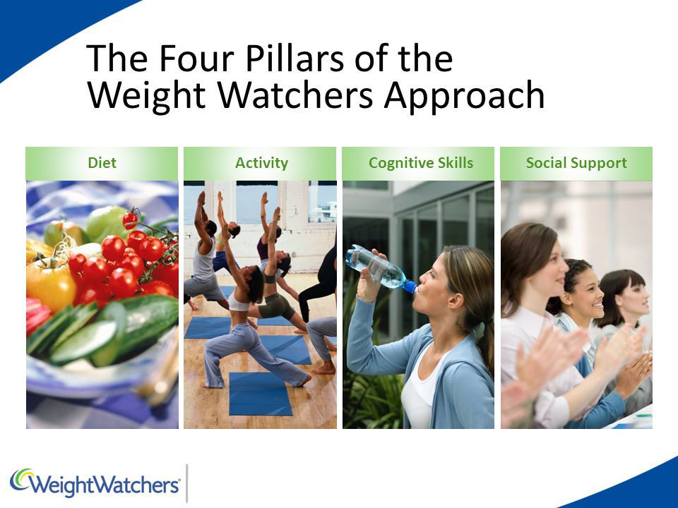 DietActivityCognitive SkillsSocial Support The Four Pillars of the Weight Watchers Approach