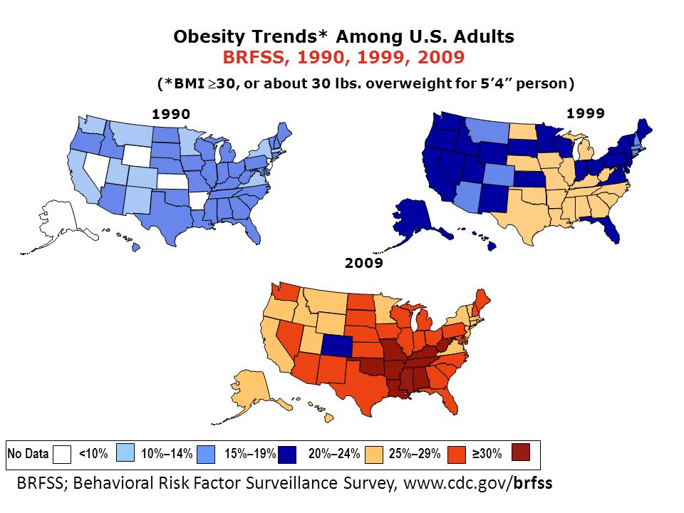 1999 Obesity Trends* Among U.S. Adults BRFSS, 1990, 1999, 2009 (*BMI 30, or about 30 lbs.