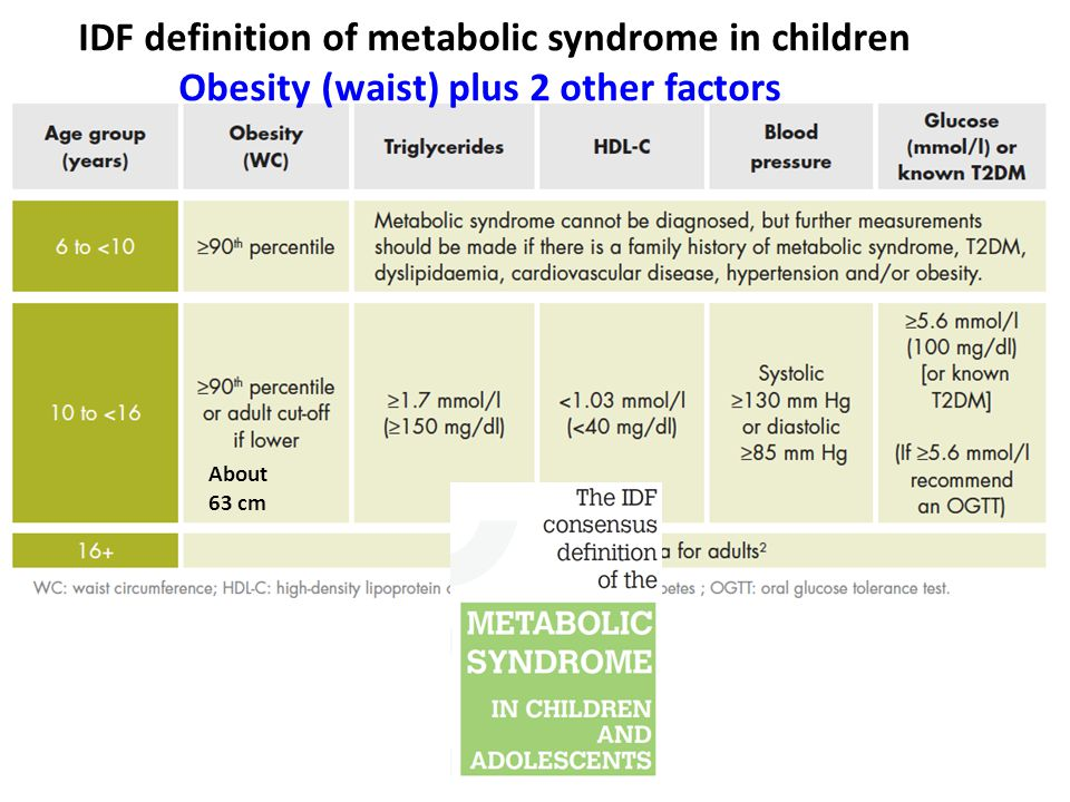 IDF definition of metabolic syndrome in children Obesity (waist) plus 2 other factors About 63 cm