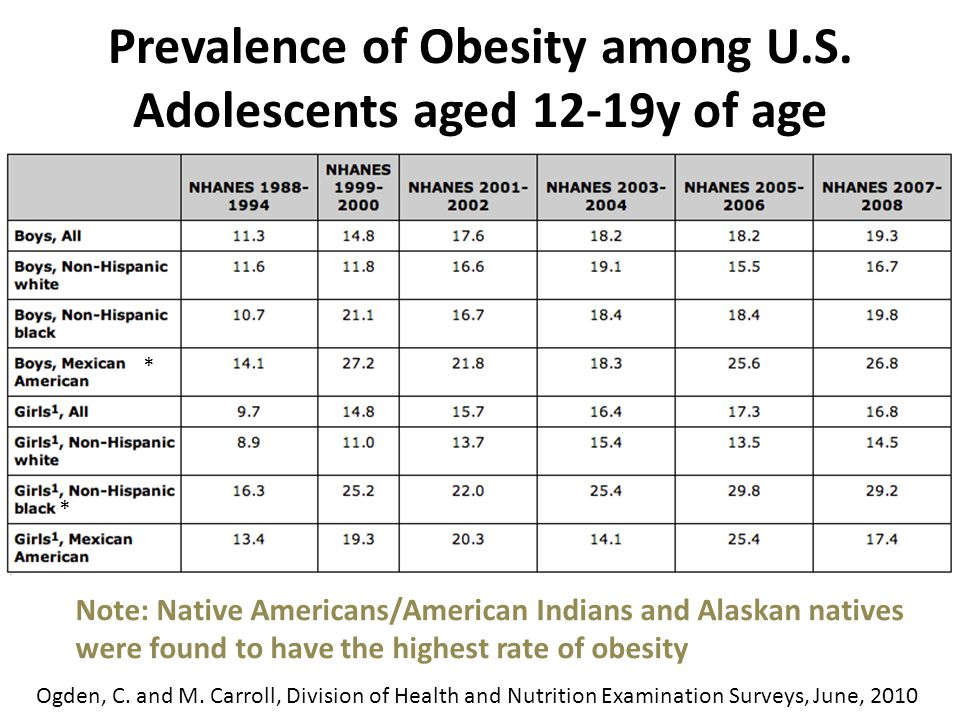 Percentage of High School students who were Obese* * Obesity; BMI> to th 95 th % for age and sex.