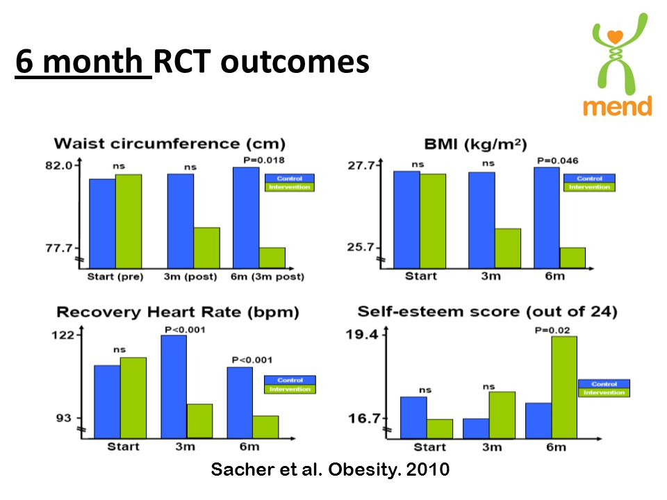 6 month RCT outcomes Sacher et al. Obesity. 2010