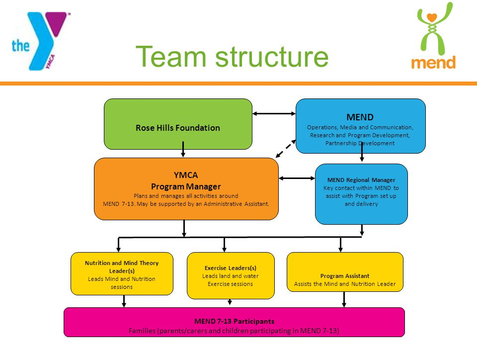 Team structure Rose Hills Foundation Nutrition and Mind Theory Leader(s) Leads Mind and Nutrition sessions YMCA Program Manager Plans and manages all activities around MEND 7-13.