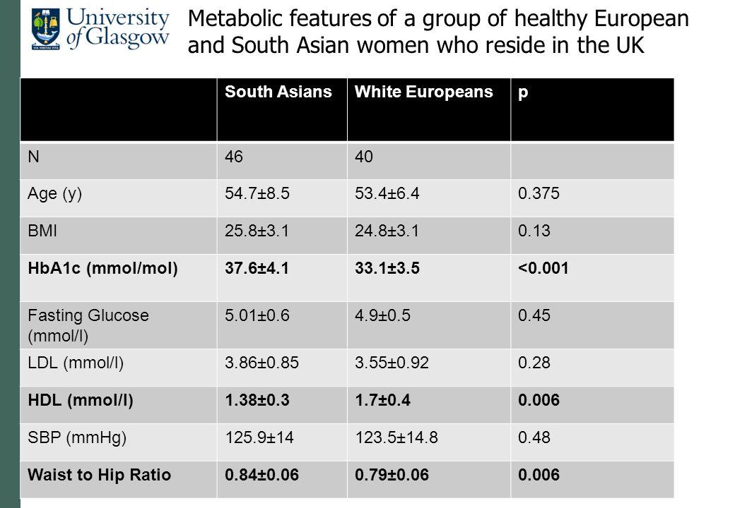 South AsiansWhite Europeansp N4640 Age (y)54.7±8.553.4±6.40.375 BMI25.8±3.124.8±3.10.13 HbA1c (mmol/mol)37.6±4.133.1±3.5<0.001 Fasting Glucose (mmol/l
