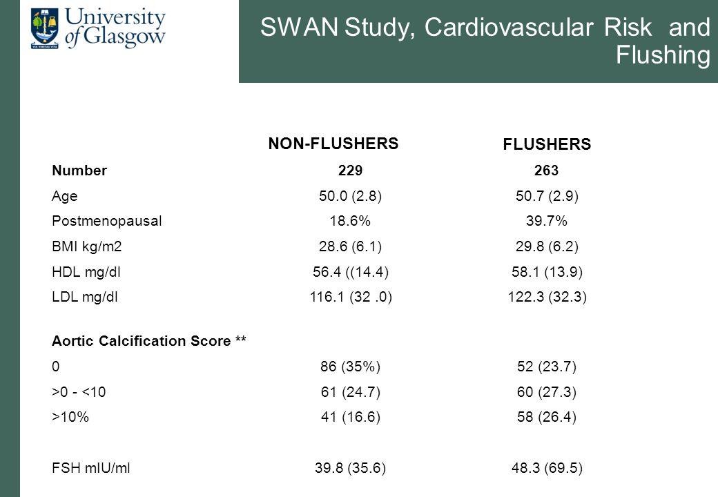 NON-FLUSHERSFLUSHERS Number229263 Age50.0 (2.8)50.7 (2.9) Postmenopausal18.6%39.7% BMI kg/m228.6 (6.1)29.8 (6.2) HDL mg/dl56.4 ((14.4)58.1 (13.9) LDL
