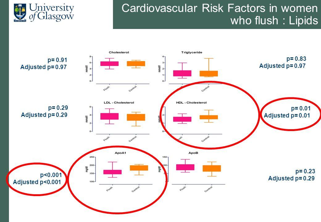 Cardiovascular Risk Factors in women who flush : Lipids p= 0.91 Adjusted p= 0.97 p<0.001 Adjusted p<0.001 p= 0.01 Adjusted p= 0.01 p= 0.29 Adjusted p= 0.29 p= 0.83 Adjusted p= 0.97 p= 0.23 Adjusted p= 0.29