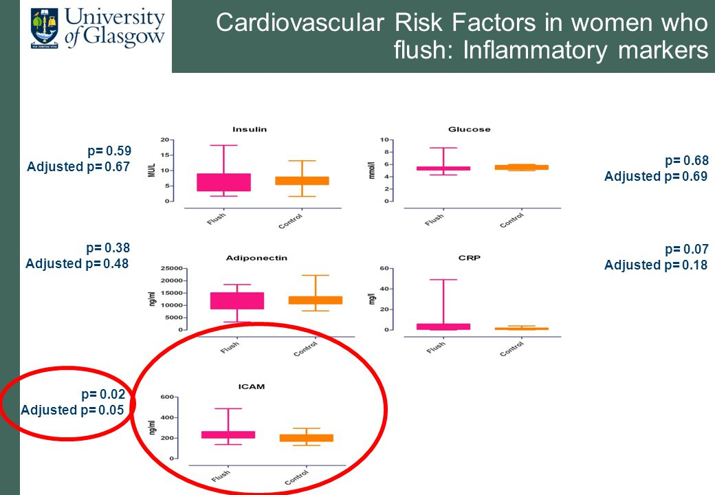 Cardiovascular Risk Factors in women who flush: Inflammatory markers p= 0.59 Adjusted p= 0.67 p= 0.07 Adjusted p= 0.18 p= 0.38 Adjusted p= 0.48 p= 0.6