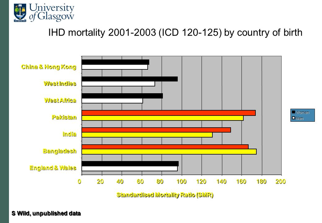 020406080100120140160180200 England & Wales Bangladesh India Pakistan West Africa West Indies China & Hong Kong Standardised Mortality Ratio (SMR) Women Men IHD mortality 2001-2003 (ICD 120-125) by country of birth S Wild, unpublished data