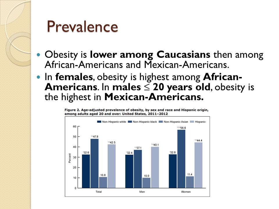 Prevalence Obesity is lower among Caucasians then among African-Americans and Mexican-Americans.