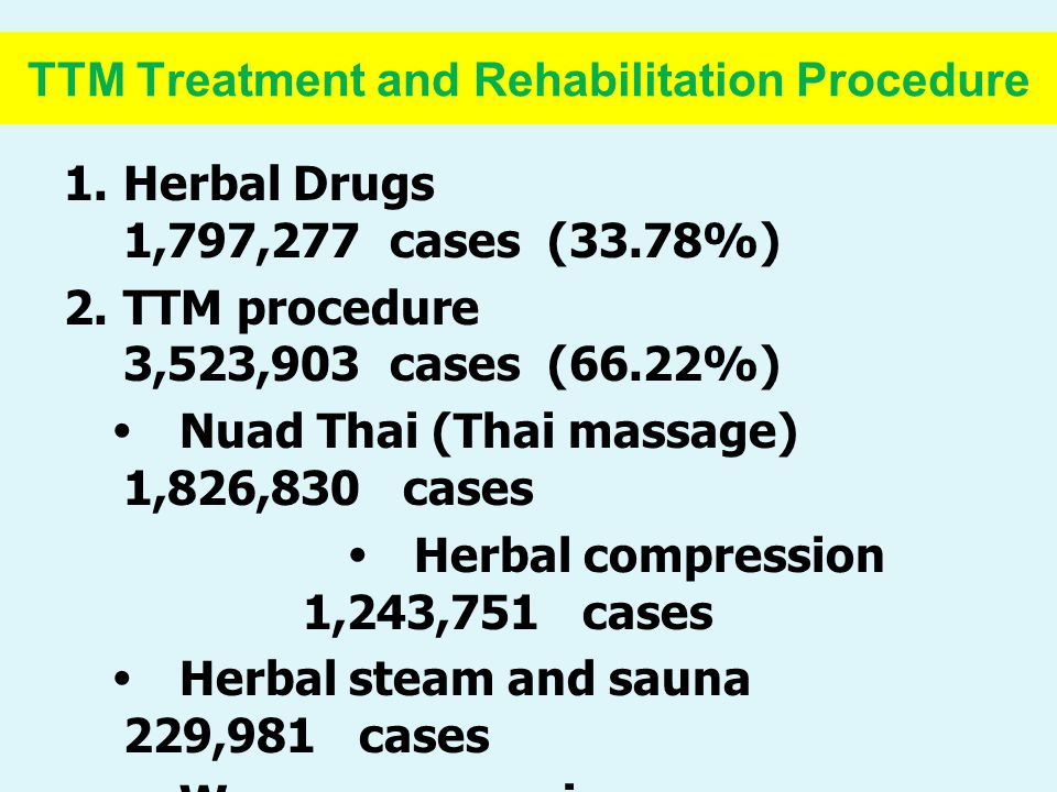 TTM Treatment and Rehabilitation Procedure 1.Herbal Drugs 1,797,277 cases (33.78%) 2.TTM procedure 3,523,903 cases (66.22%)  Nuad Thai (Thai massage) 1,826,830 cases  Herbal compression 1,243,751 cases  Herbal steam and sauna 229,981 cases  Warm compression 133,200 cases  Post partum warm salt pot compression 23,000 cases  TTM Post partum care 17,507 cases