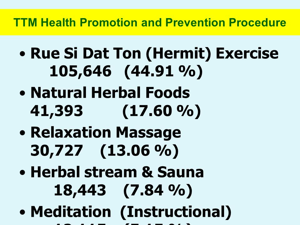 TTM Health Promotion and Prevention Procedure Rue Si Dat Ton (Hermit) Exercise 105,646 (44.91 %) Natural Herbal Foods 41,393 (17.60 %) Relaxation Massage 30,727 (13.06 %) Herbal stream & Sauna 18,443 (7.84 %) Meditation (Instructional) 12,115 (5.15 %) Other/ Unspecified 26,914 (11.44 %)