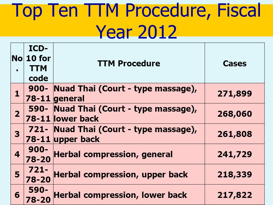Top Ten TTM Procedure, Fiscal Year 2012 No.