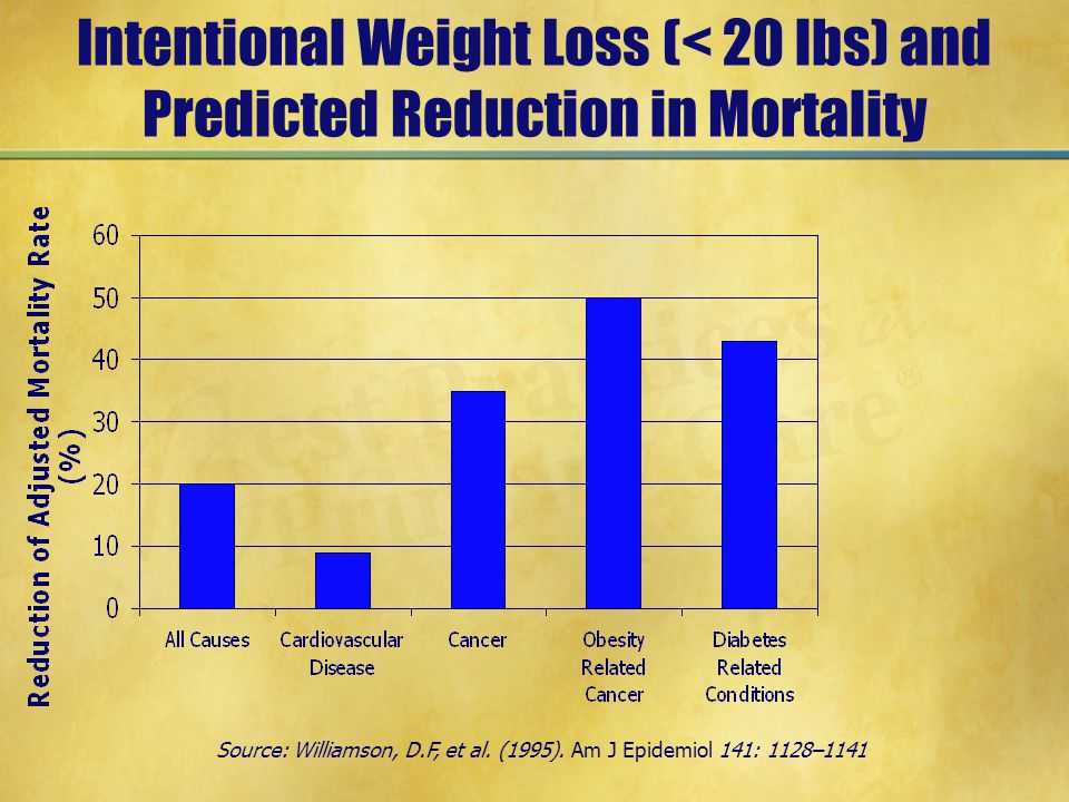 Intentional Weight Loss (< 20 lbs) and Predicted Reduction in Mortality Source: Williamson, D.F, et al.