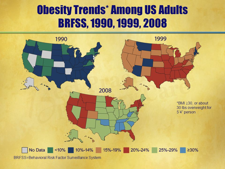 *BMI  30, or about 30 lbs overweight for 5'4 person Obesity Trends* Among US Adults BRFSS, 1990, 1999, 2008 BRFSS=Behavioral Risk Factor Surveillance System