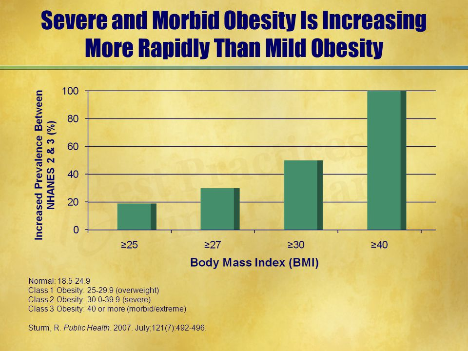 Severe and Morbid Obesity Is Increasing More Rapidly Than Mild Obesity Normal: 18.5-24.9 Class 1 Obesity: 25-29.9 (overweight) Class 2 Obesity: 30.0-39.9 (severe) Class 3 Obesity: 40 or more (morbid/extreme) Sturm, R.