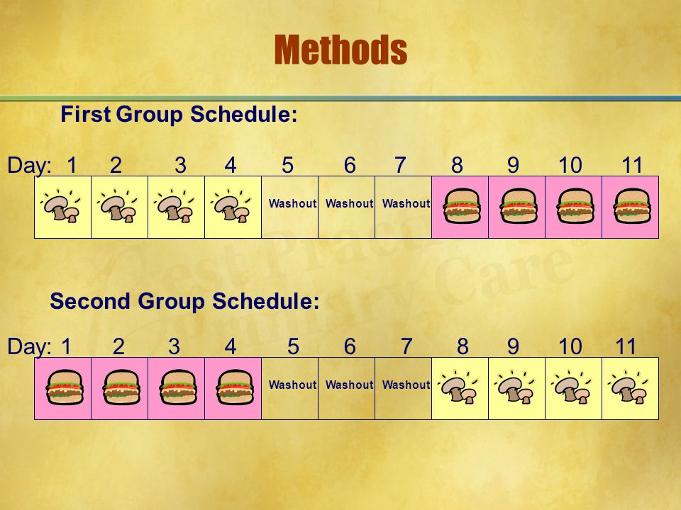 Methods Day: 1 2 3 4 5 6 7 8 9 10 11 Washout Day: 1 2 3 4 5 6 7 8 9 10 11 Washout First Group Schedule: Second Group Schedule: