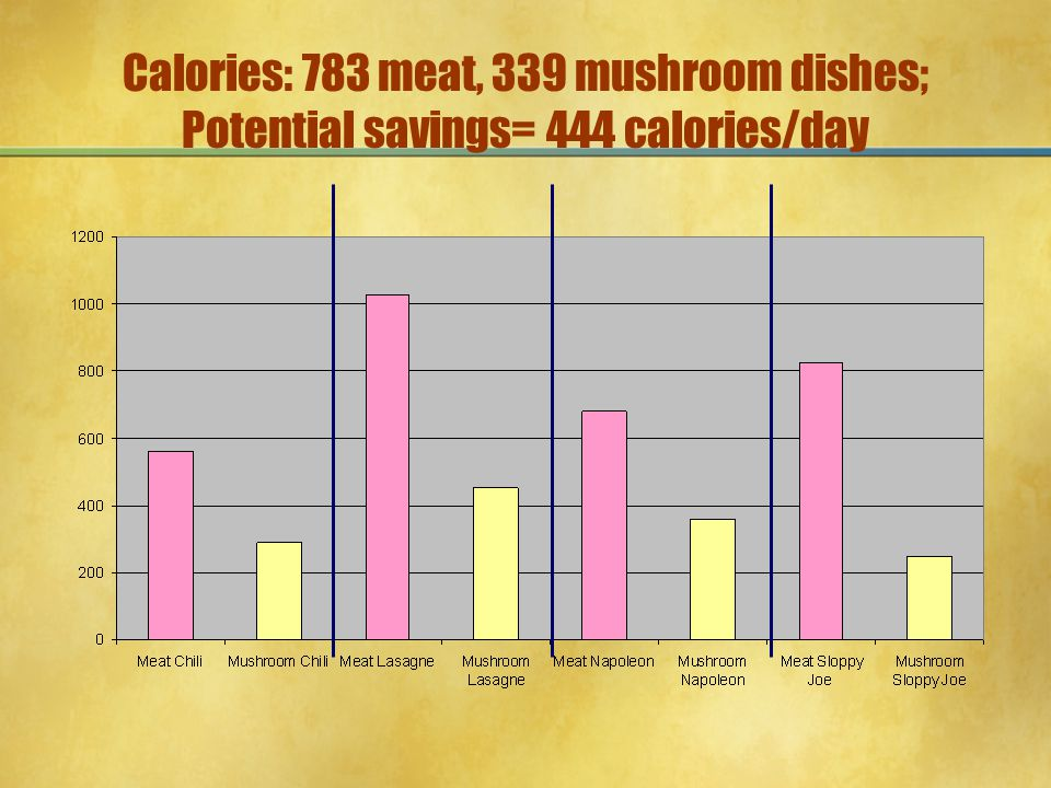 Calories: 783 meat, 339 mushroom dishes; Potential savings= 444 calories/day