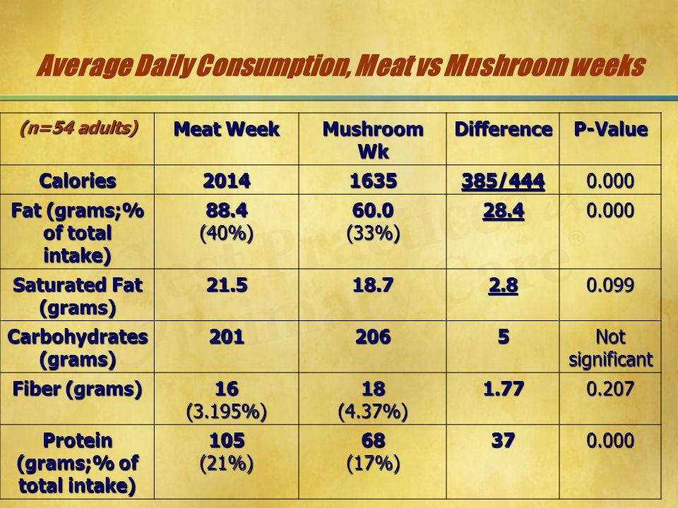 Average Daily Consumption, Meat vs Mushroom weeks (n=54 adults) Meat Week Mushroom Wk DifferenceP-Value Calories20141635385/4440.000 Fat (grams;% of t
