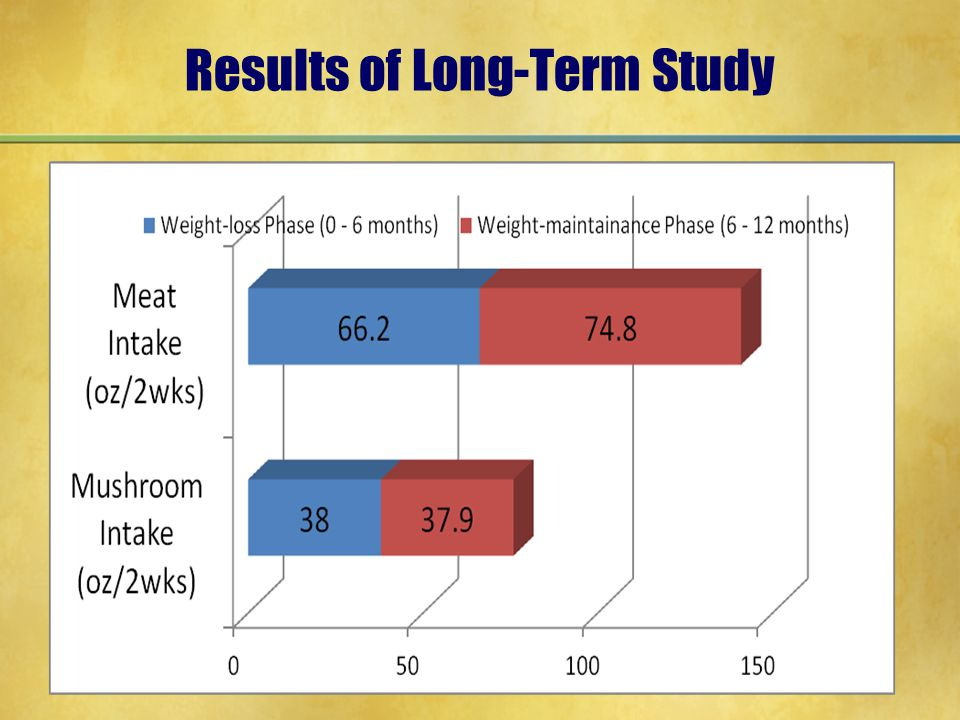 Results of Long-Term Study