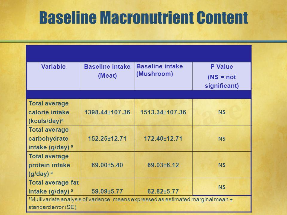 Baseline Macronutrient Content Variable Baseline intake (Meat) Baseline intake (Mushroom) P Value (NS = not significant) Total average calorie intake (kcals/day) a 1398.44±107.361513.34±107.36 NS Total average carbohydrate intake (g/day) a 152.25±12.71172.40±12.71 NS Total average protein intake (g/day) a 69.00±5.4069.03±6.12 NS Total average fat intake (g/day) a 59.09±5.7762.82±5.77 NS a Multivariate analysis of variance; means expressed as estimated marginal mean ± standard error (SE)