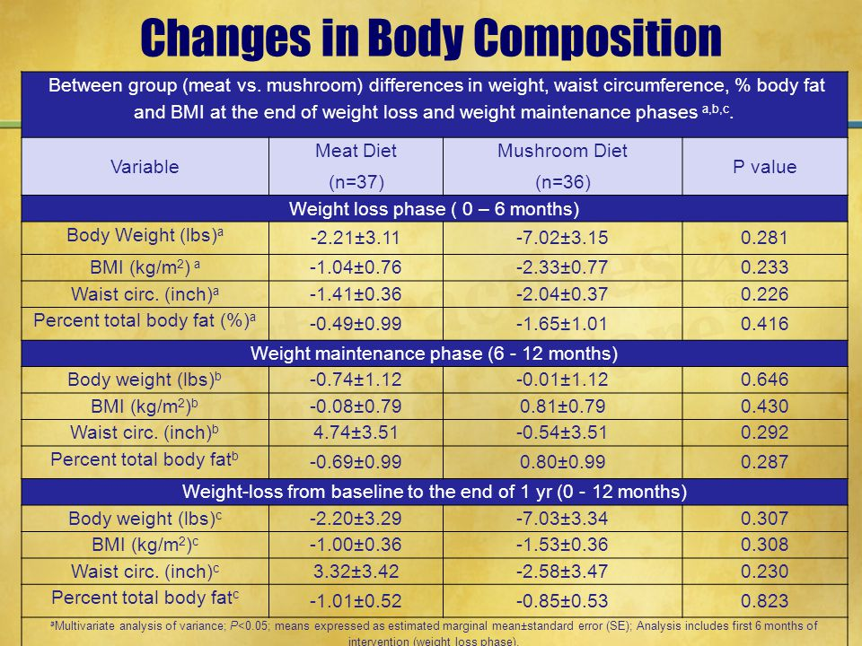 Changes in Body Composition Between group (meat vs. mushroom) differences in weight, waist circumference, % body fat and BMI at the end of weight loss
