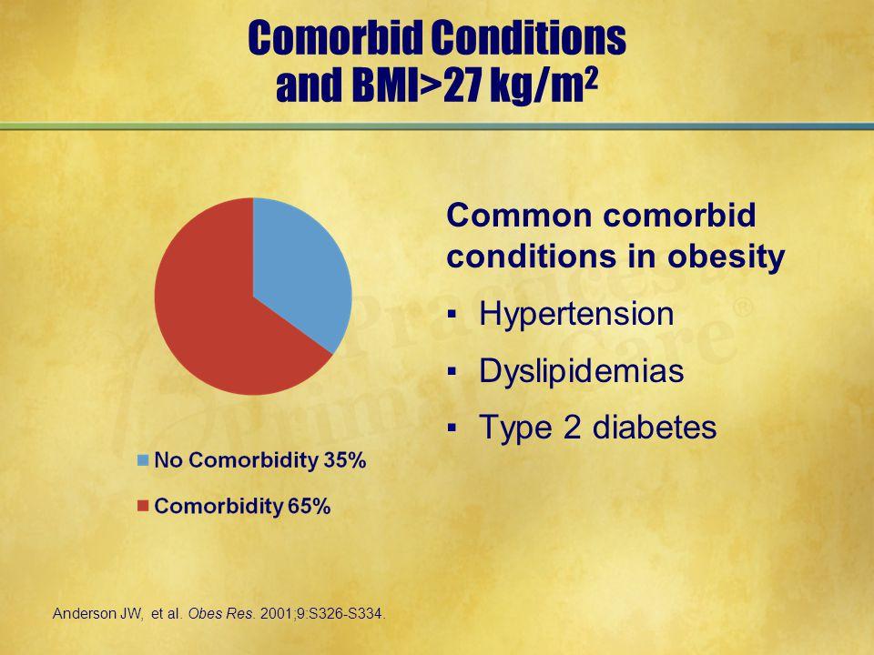 Comorbid Conditions and BMI>27 kg/m 2 Common comorbid conditions in obesity ▪Hypertension ▪Dyslipidemias ▪Type 2 diabetes Anderson JW, et al.