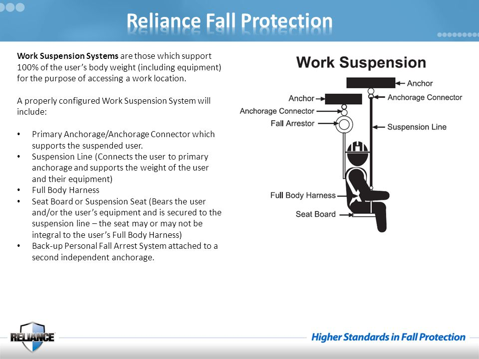 Work Suspension Systems are those which support 100% of the user's body weight (including equipment) for the purpose of accessing a work location. A p