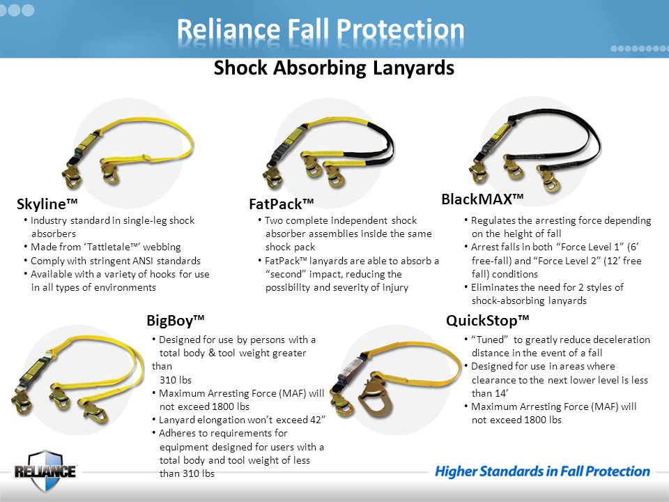 Shock Absorbing Lanyards Skyline™ Industry standard in single-leg shock absorbers Made from 'Tattletale™' webbing Comply with stringent ANSI standards