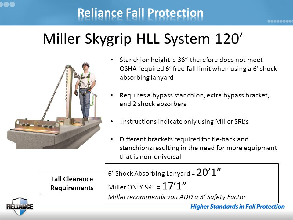 """Miller Skygrip HLL System 120' Stanchion height is 36"""" therefore does not meet OSHA required 6' free fall limit when using a 6' shock absorbing lanyar"""