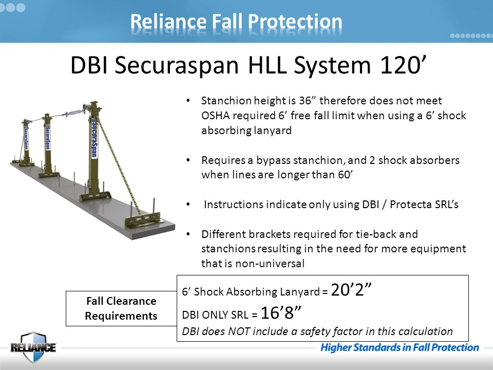 """DBI Securaspan HLL System 120' Stanchion height is 36"""" therefore does not meet OSHA required 6' free fall limit when using a 6' shock absorbing lanyar"""