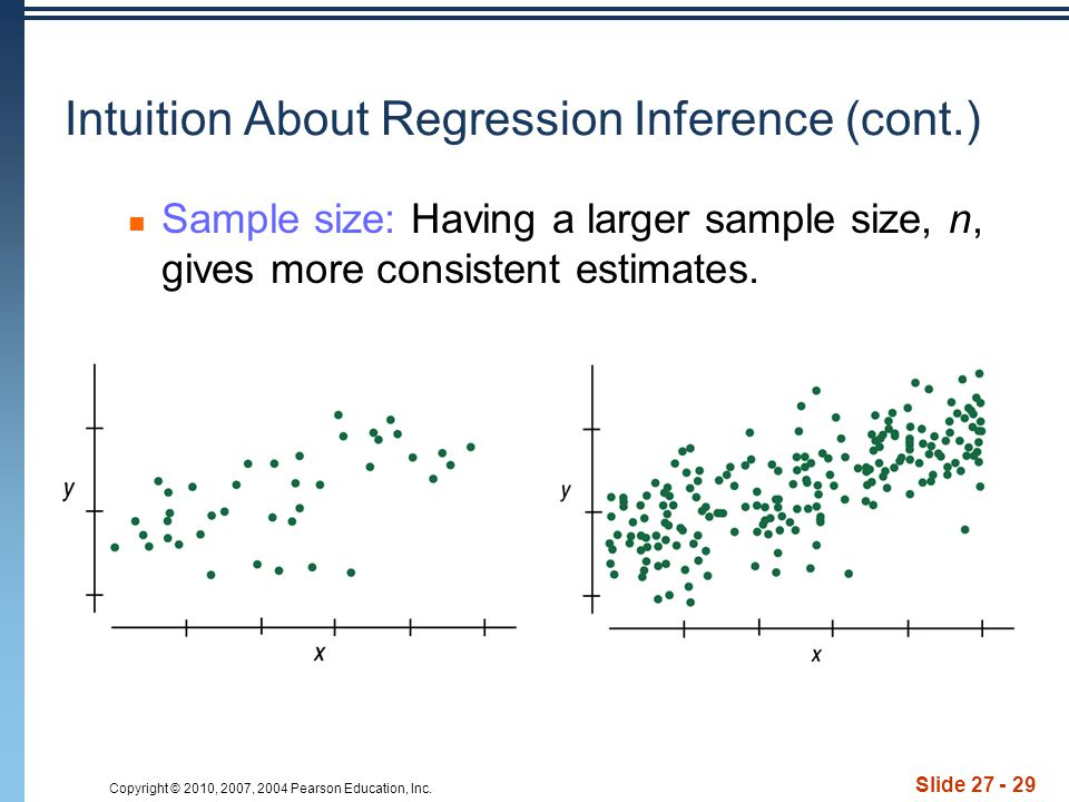 Copyright © 2010, 2007, 2004 Pearson Education, Inc. Slide 27 - 29 Intuition About Regression Inference (cont.) Sample size: Having a larger sample si