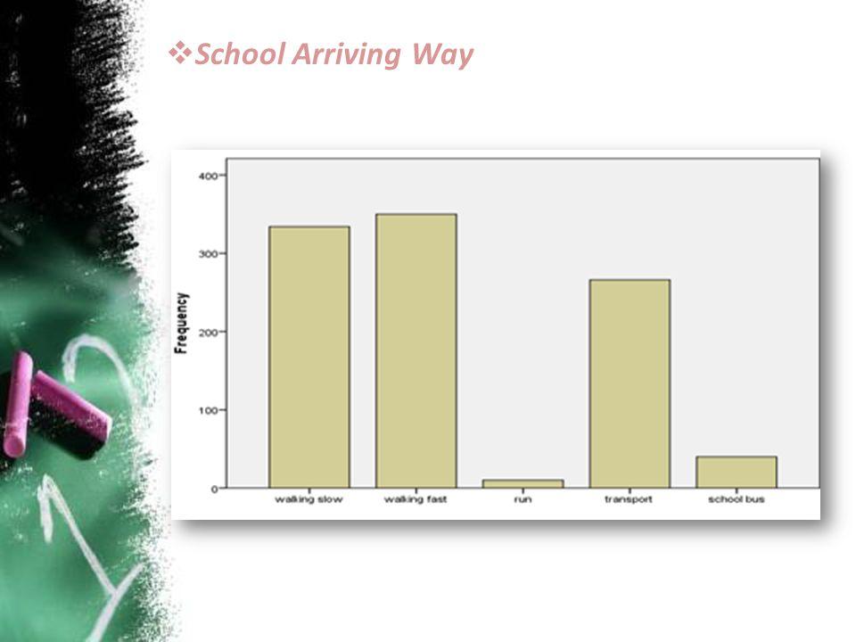  School Arriving Way