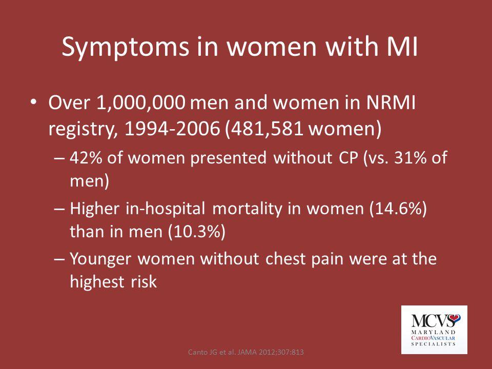 Symptoms in women with MI Over 1,000,000 men and women in NRMI registry, 1994-2006 (481,581 women) – 42% of women presented without CP (vs. 31% of men