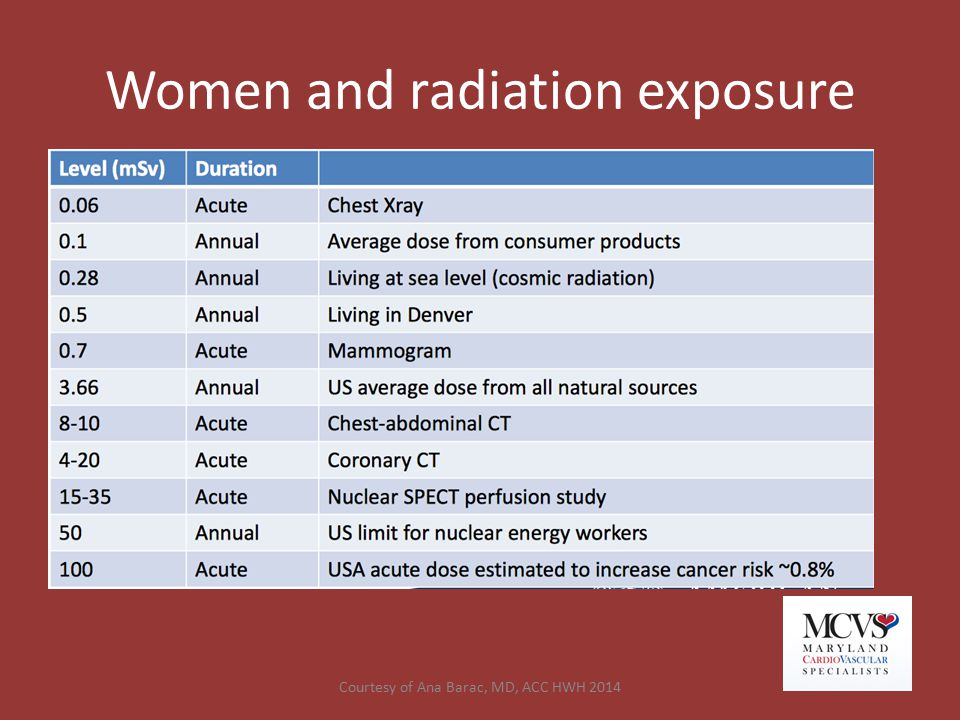 Women and radiation exposure Courtesy of Ana Barac, MD, ACC HWH 2014
