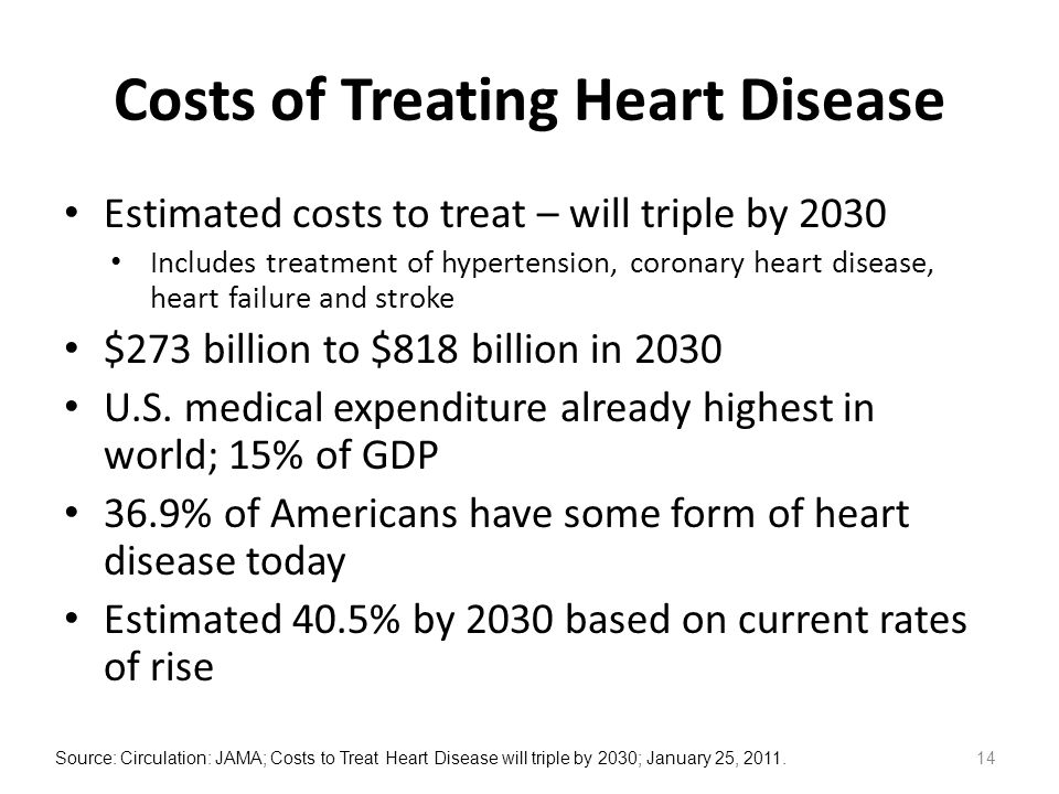 Costs of Treating Heart Disease Estimated costs to treat – will triple by 2030 Includes treatment of hypertension, coronary heart disease, heart failure and stroke $273 billion to $818 billion in 2030 U.S.