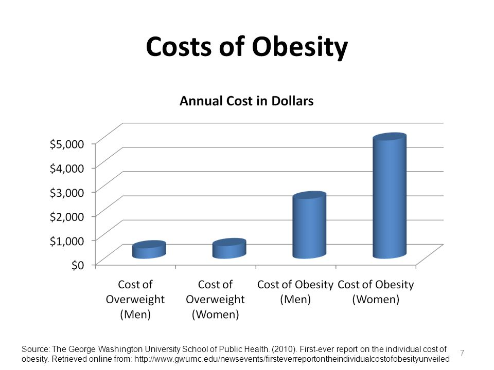 Costs of Obesity 7 Source: The George Washington University School of Public Health.
