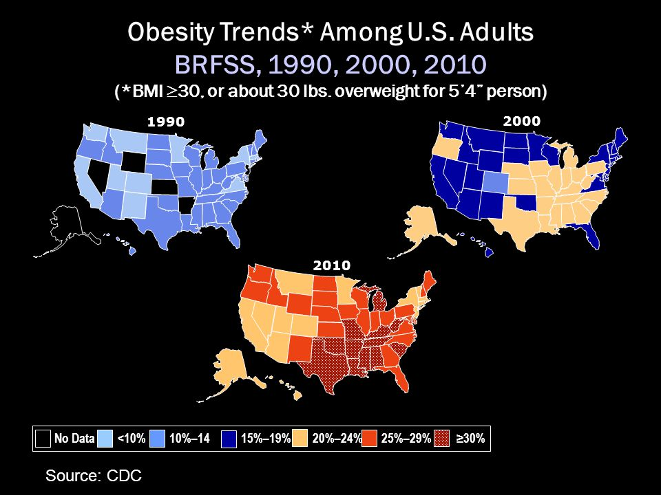 2000 Obesity Trends* Among U.S.Adults BRFSS, 1990, 2000, 2010 (*BMI  30, or about 30 lbs.
