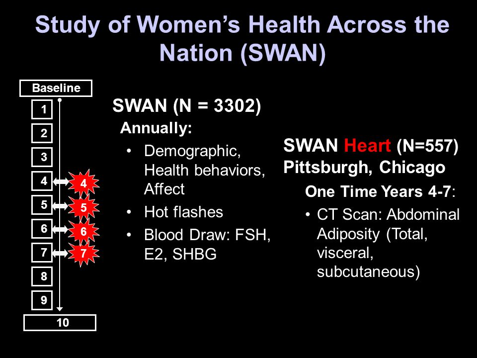 Study of Women's Health Across the Nation (SWAN) One Time Years 4-7: CT Scan: Abdominal Adiposity (Total, visceral, subcutaneous) SWAN Heart (N=557) Pittsburgh, Chicago SWAN (N = 3302) Annually: Demographic, Health behaviors, Affect Hot flashes Blood Draw: FSH, E2, SHBG Baseline 10 7 6 5 4 2 3 4 5 6 7 8 9 1