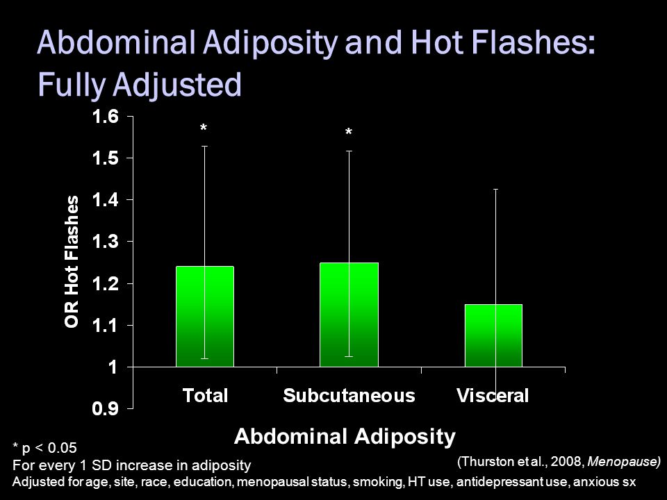 * p < 0.05 For every 1 SD increase in adiposity Adjusted for age, site, race, education, menopausal status, smoking, HT use, antidepressant use, anxious sx Abdominal Adiposity and Hot Flashes: Fully Adjusted * Abdominal Adiposity * (Thurston et al., 2008, Menopause)