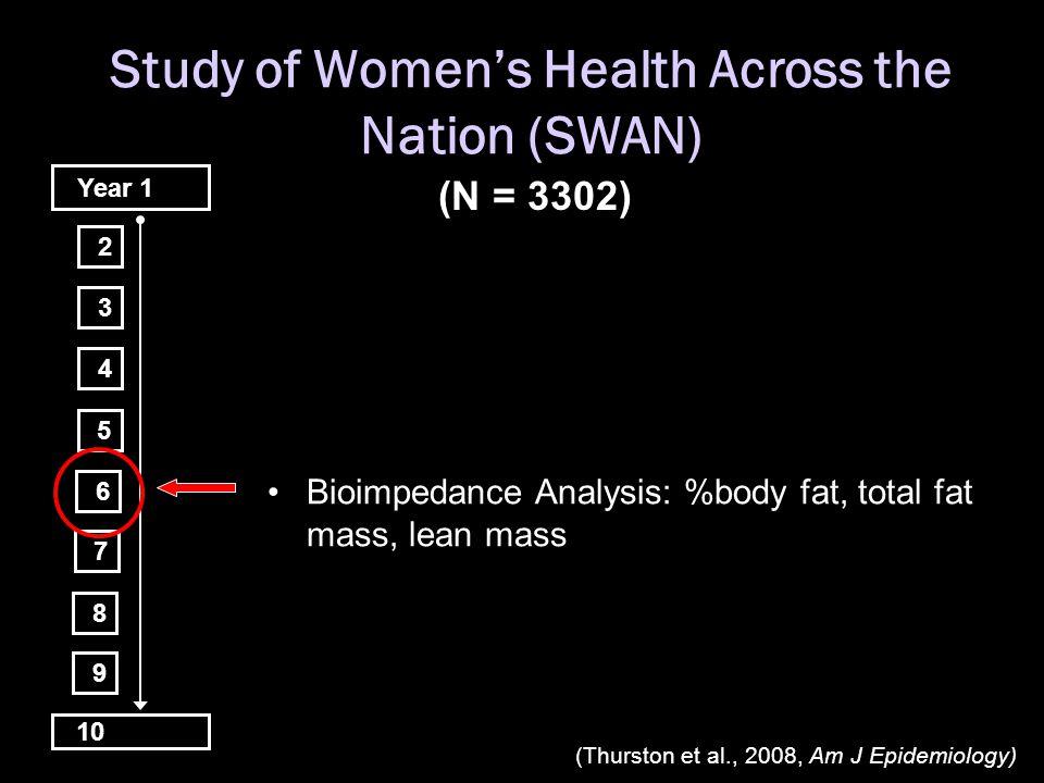 Study of Women's Health Across the Nation (SWAN) Year 1 (N = 3302) Bioimpedance Analysis: %body fat, total fat mass, lean mass 10 2 3 4 5 6 7 8 9 (Thu