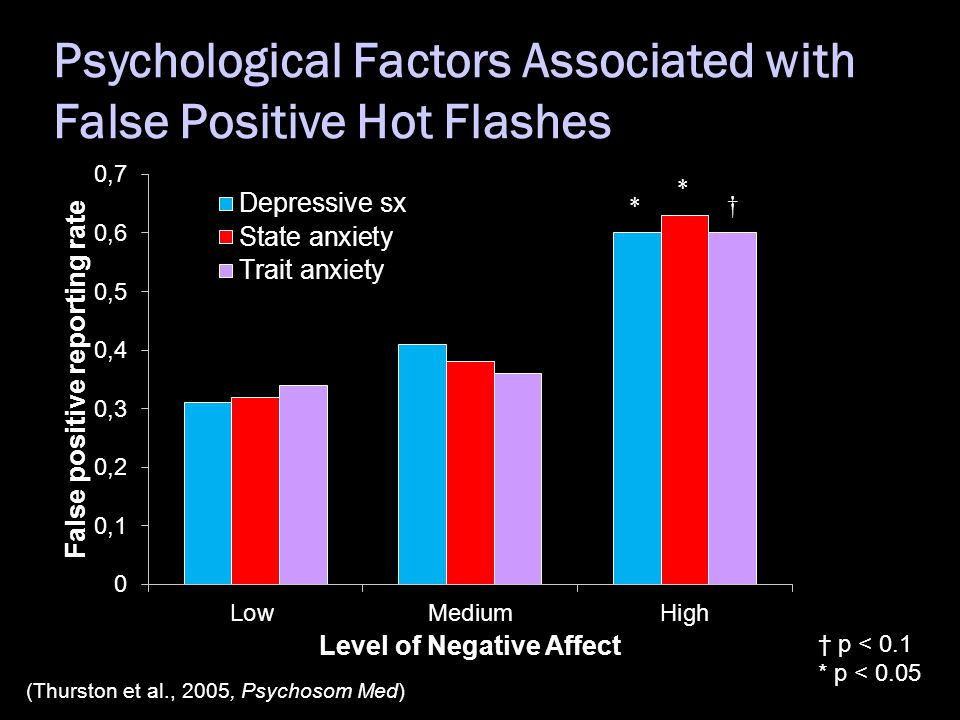 Psychological Factors Associated with False Positive Hot Flashes (Thurston et al., 2005, Psychosom Med) * * † † p < 0.1 * p < 0.05