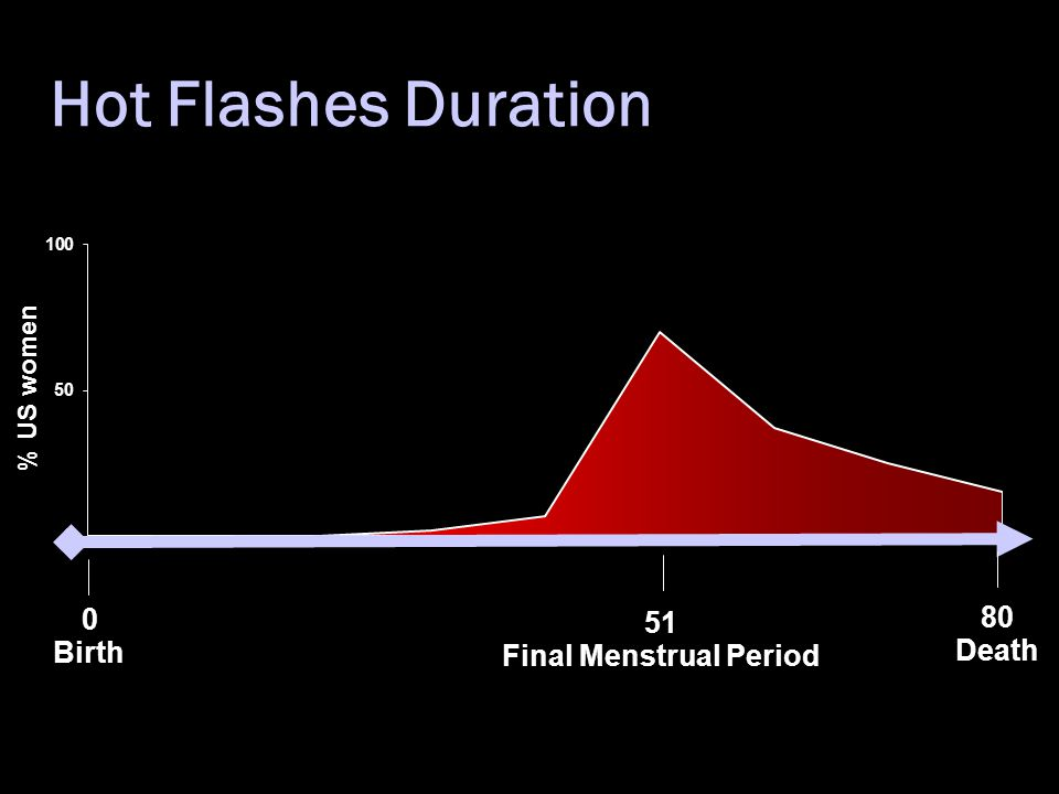 Hot Flashes Duration 0 80 51 Birth Death Final Menstrual Period % US women