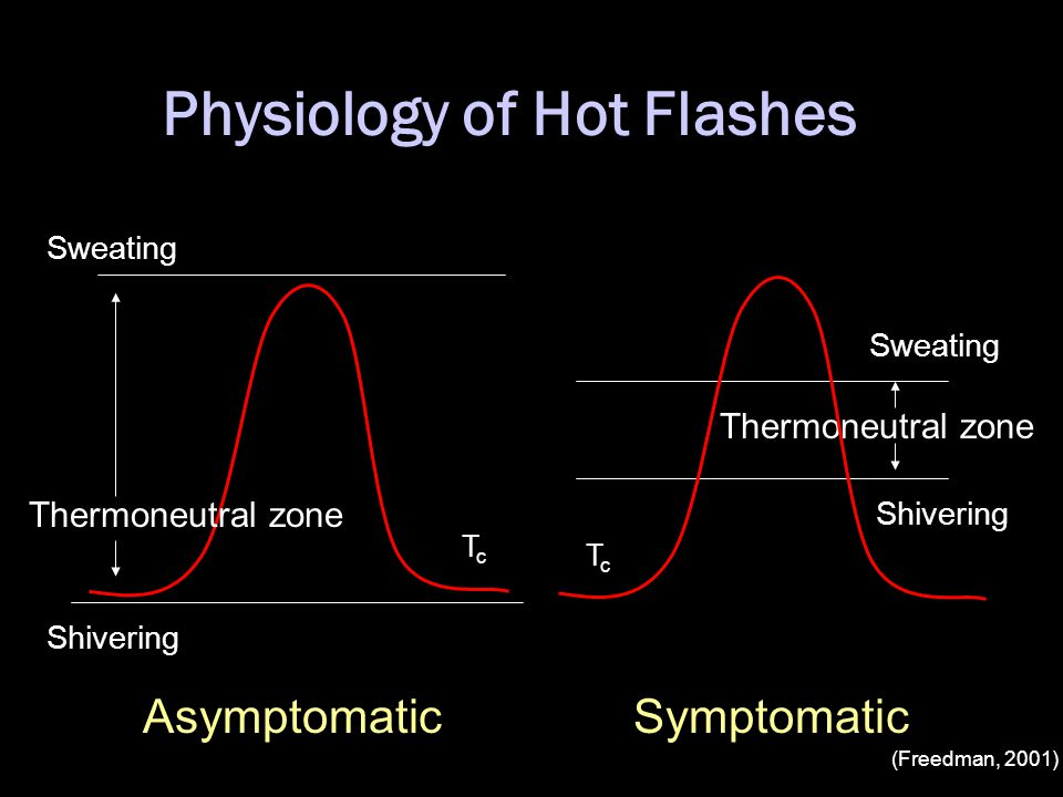 Physiology of Hot Flashes Sweating Shivering Thermoneutral zone TcTc TcTc AsymptomaticSymptomatic Shivering Sweating (Freedman, 2001)