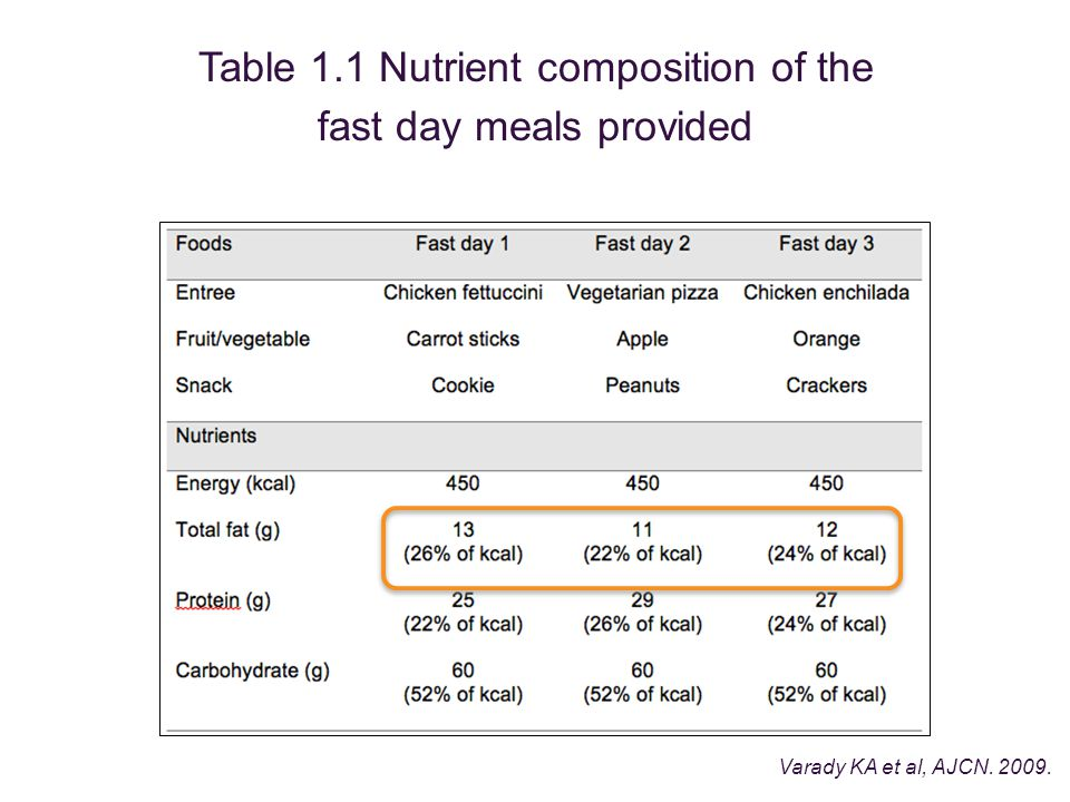 Table 1.1 Nutrient composition of the fast day meals provided Varady KA et al, AJCN. 2009.