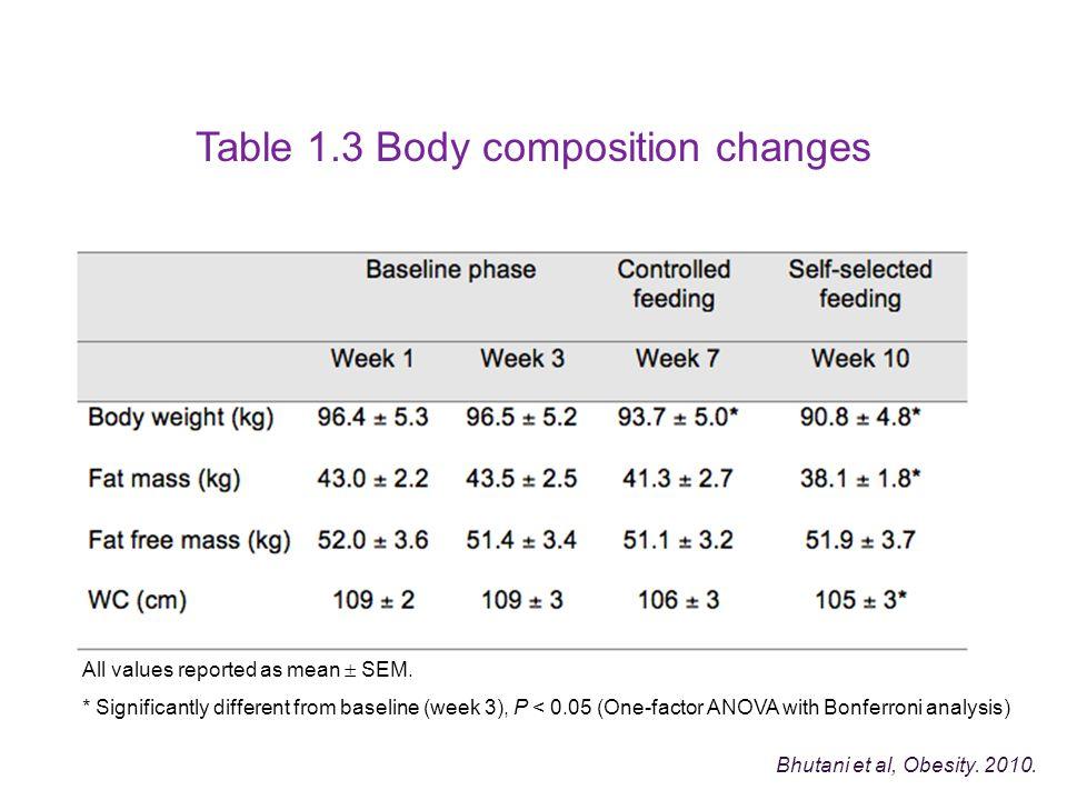 Table 1.3 Body composition changes Bhutani et al, Obesity.